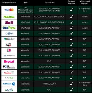 U.S. online casino deposit options